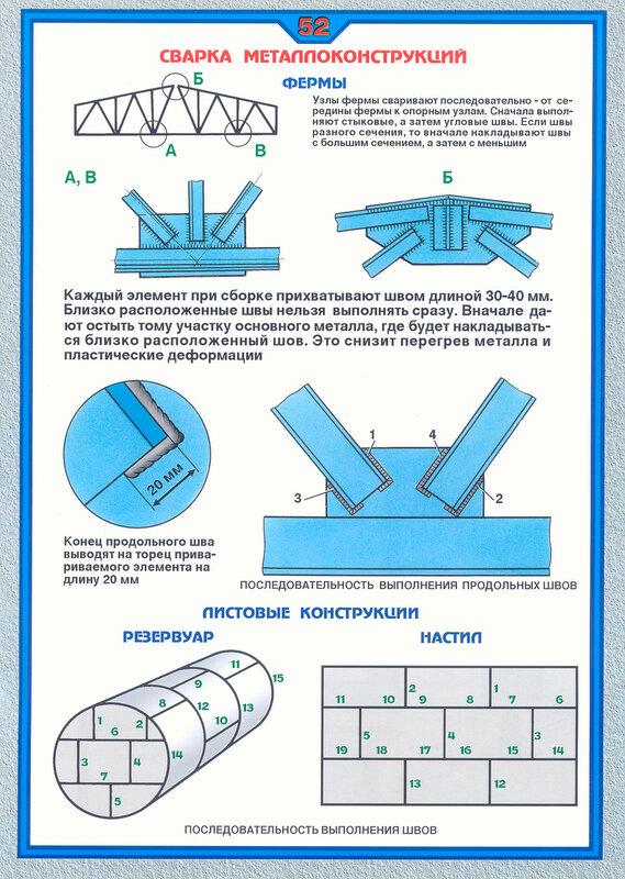 592.9Kb.  Сварка металлоконструкций.  Ферма, листовые конструкции.