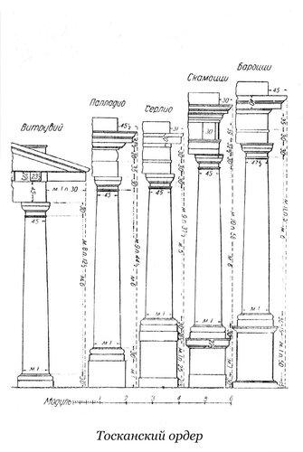 Тосканский ордер Витрувия, Палладио, Серлио, Скамоцци и Бароцци