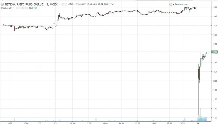 АФК «Система»: иск «Роснефти» на171млрдруб. неимеет правовой основы