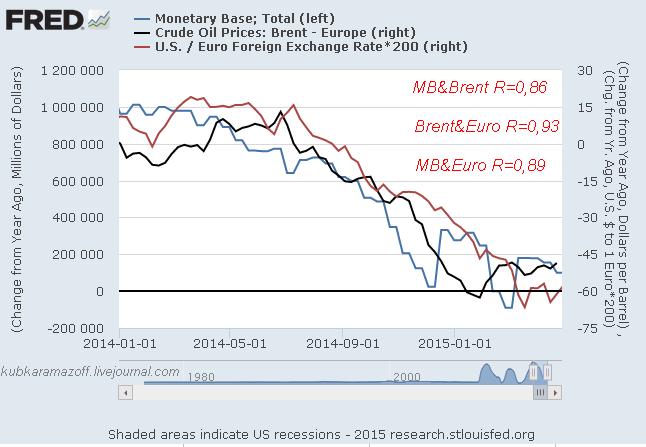 Рекордная корреляция денежной базы США с нефтью и евро