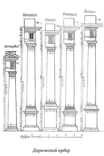 Дорический ордер Витрувия, Палладио, Серлио, и Скамоцци