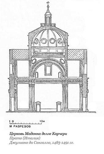 Церковь Мадонна делле Карчери, разрез