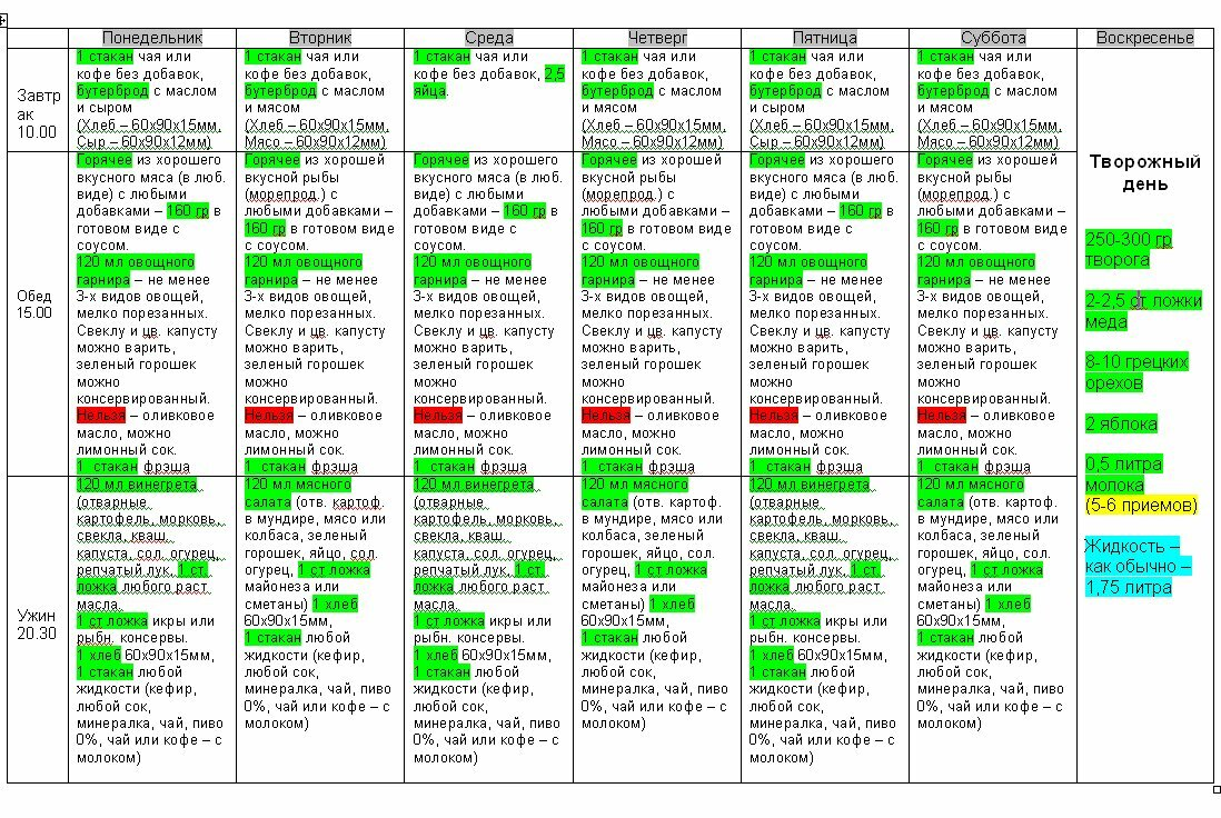 Liepaja diet table of food: menu, results, responses   лиепайская.