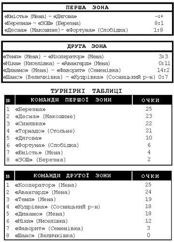 Районний чемпіонат з футболу. Результати десятого туру відкритого чемпіонату з футболу