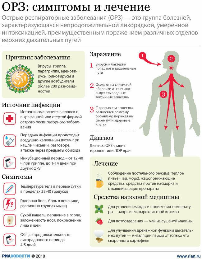 Как лечить кашель и насморк при вирусной инфекции