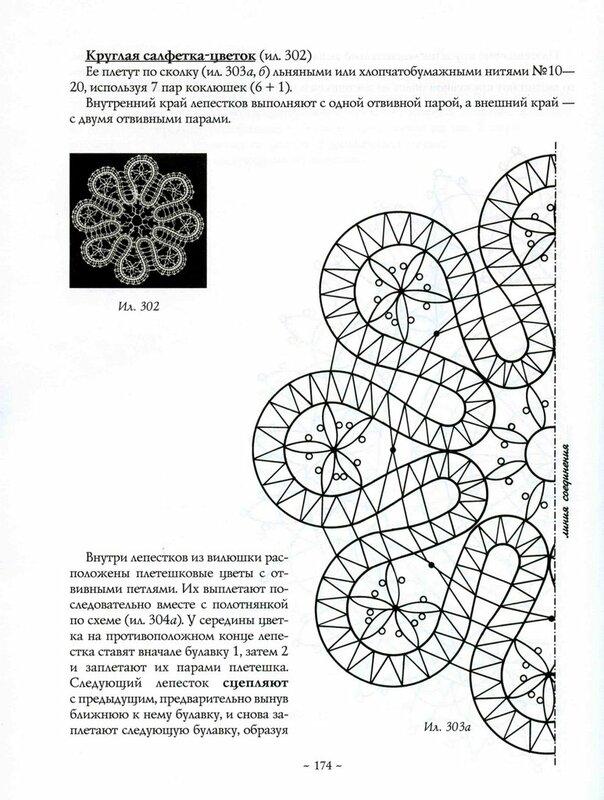 Кружево схемы сколок 182