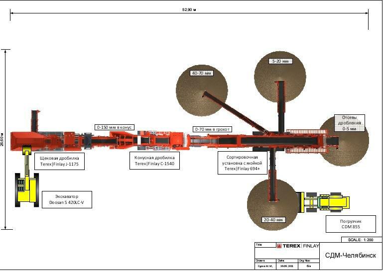 Схема дробильно-сортировочного