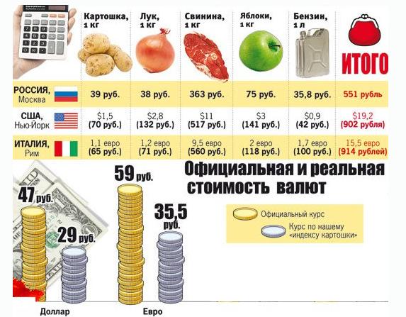индекс картошки.png