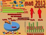 Инфографика и статистика