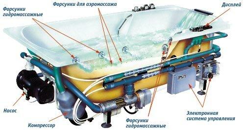 Гидромассажные ванны образуют воздушные и водяные струи.  В стенки гидромассажной ванны встроены специальные форсунки...