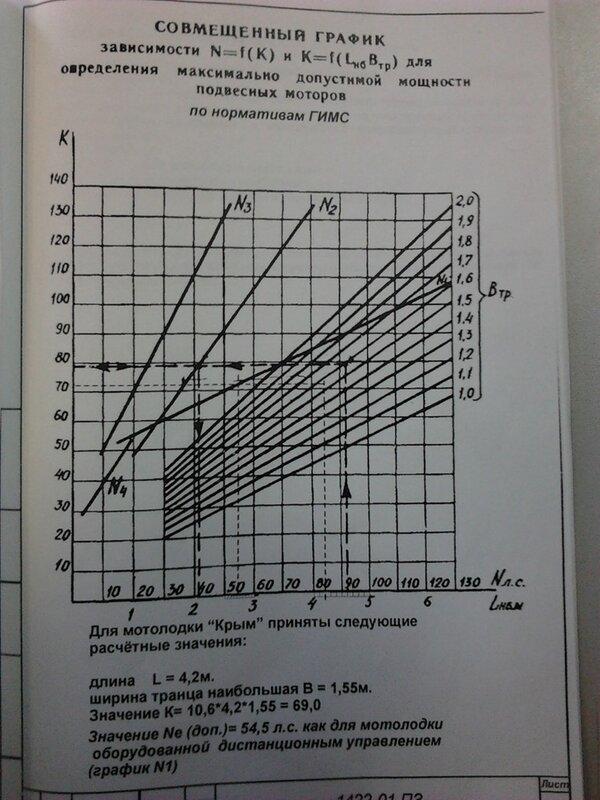 рассчитать мощность двигателя лодки