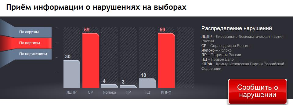 ктонарушил.ру - сайт о нарушениях на выборах