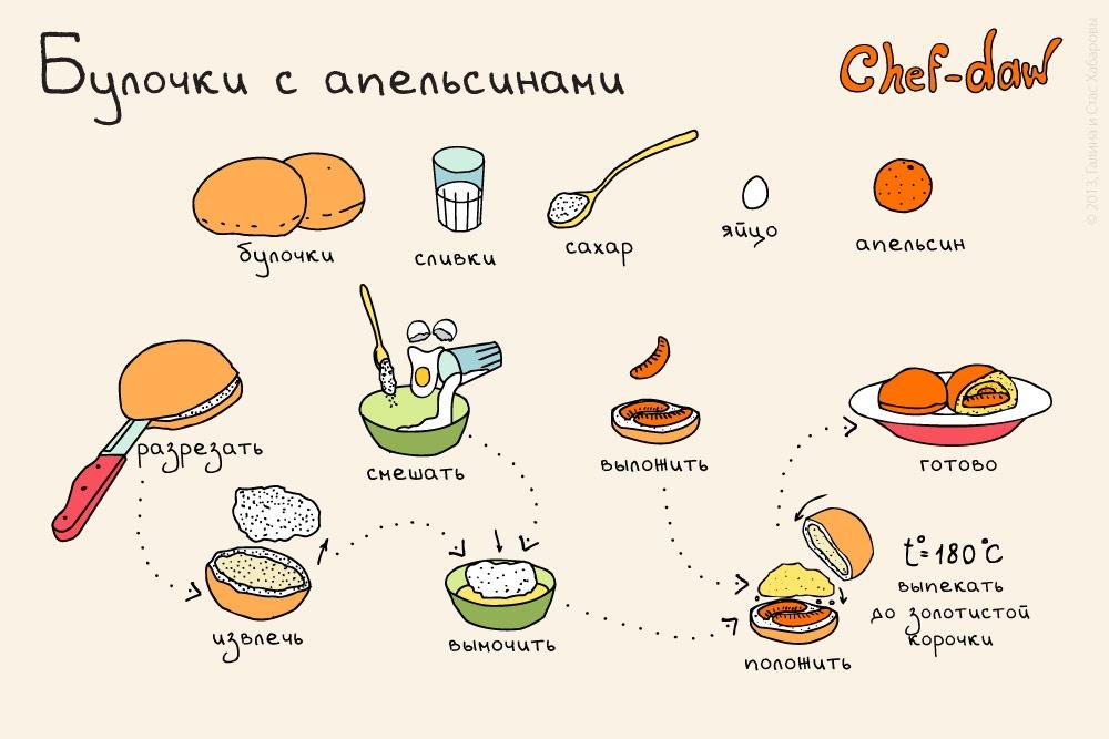 Вкусные и быстрые рецепты на завтрак