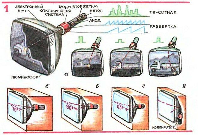 Про телевизоры будущего
