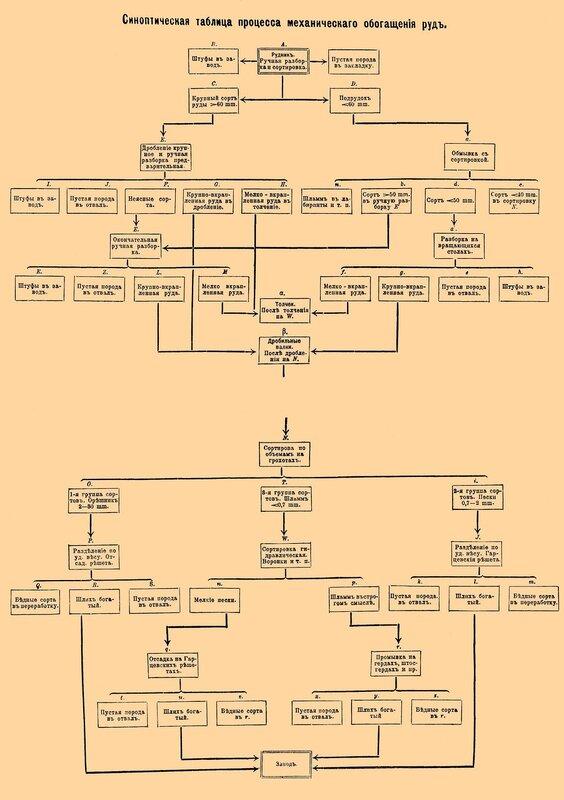 Руды.  Синоптическая таблица процесса механического обогащения руд.