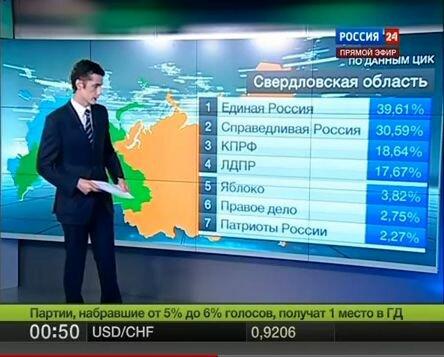 В Свердловской области всего 115,35 % голосов!