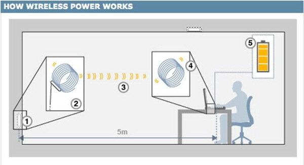 Как передать электричество без проводов