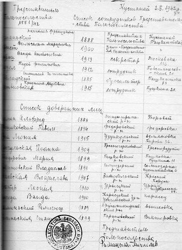 Список сотрудников Представительства Польпосольства