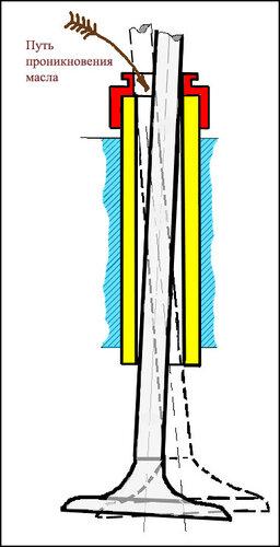 0 69be8 195d4e41 L - Как проверить направляющие втулки клапанов