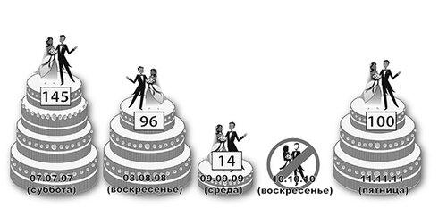 Количество браков в Костанайской области в дни одинаковых чисел