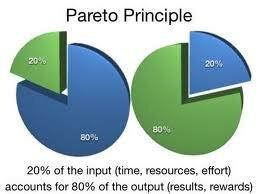 Закон Парето