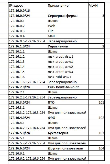 IP-план