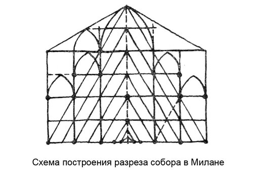 Схема построения разреза собора в Милане