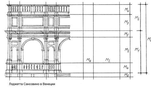 Лоджетта Сансовино в Венеции, фасад