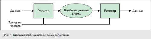Изучаем основы VHDL, ISE, ПЛИС Xilinx. 0_f9f8a_fe0e47f4_L
