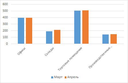Сравнение арендных ставок за март/апрель 2017 года