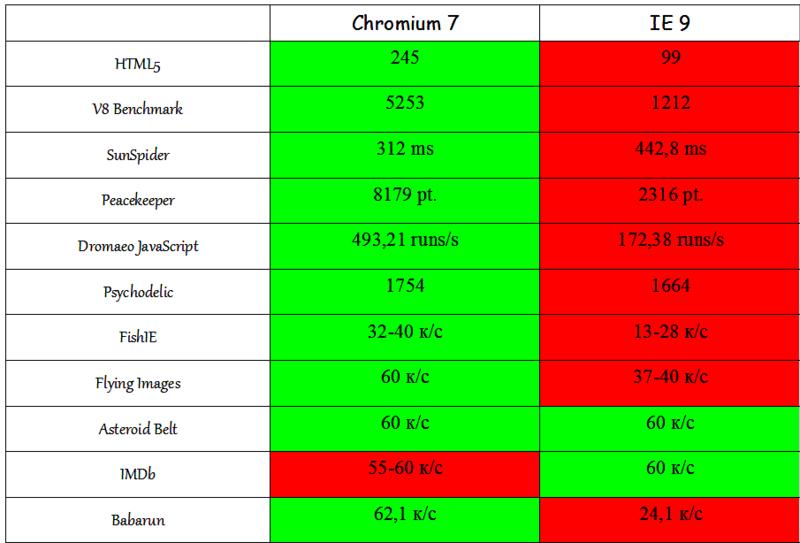 Chromium 7 «убивает» козыри IE 9 0_586ce_c66c7117_XL