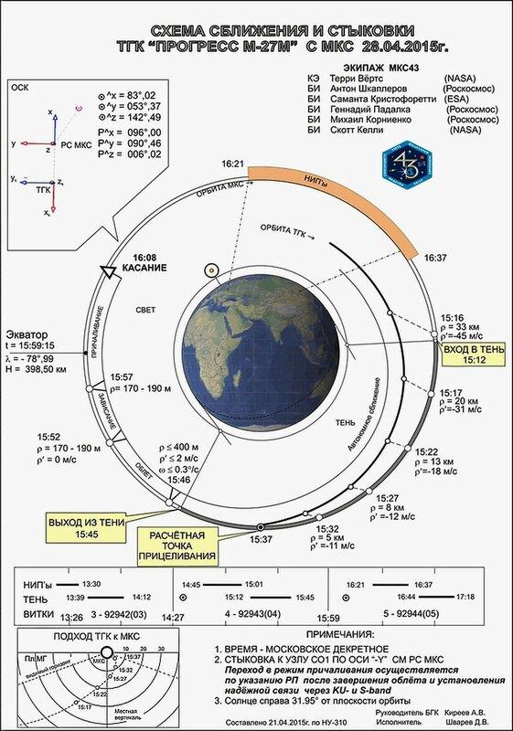 "Расчётная траектория полёта грузового корабля ""Прогресс"""