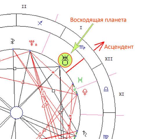 узнать свой асцендент в гороскопе