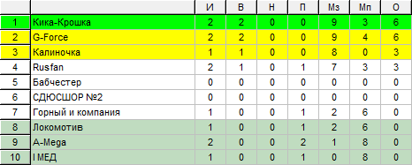 Таблица Первого дивизиона ЖФЛ после 2 тура