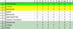2 тур 3 «Чемпионата ЖФЛ». Первый дивизион