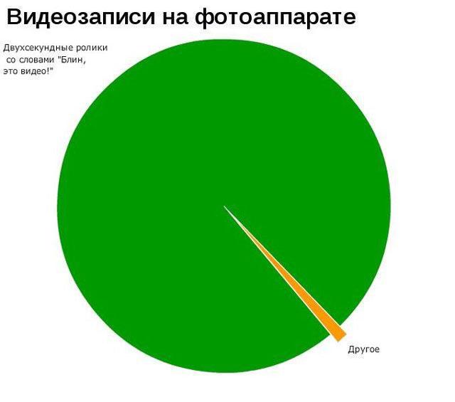 Статистика, такая статистика