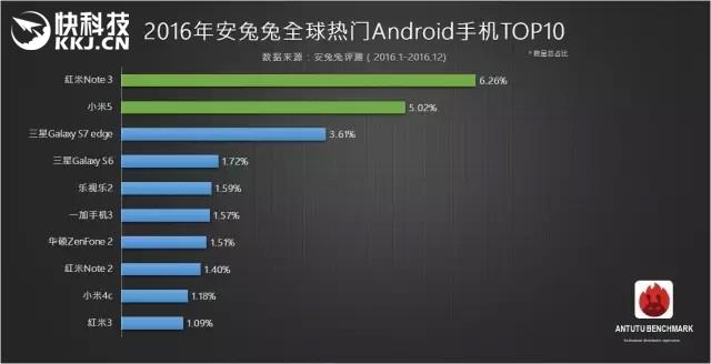 Xiaomi выпустила модель Redmi Note 4 счипом Snapdragon 625