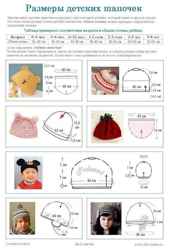 Как определить размер и глубину детской шапочки?