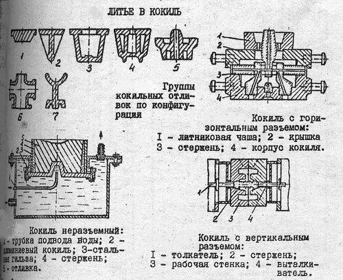 Схема техпроцесса литья в