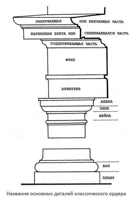 Название деталей архитектурного ордера