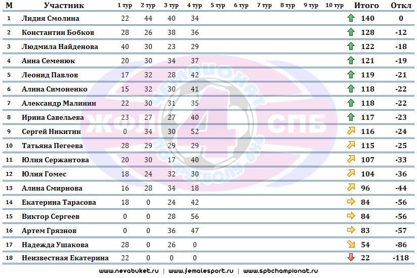 Турнирная таблица Конкурса Прогнозистов после 4-го тура