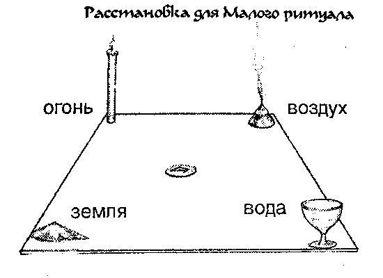 Ритуалы батюшкова