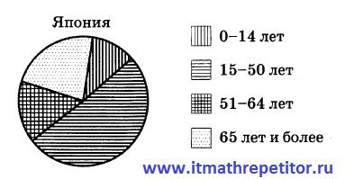 ОГЭ диаграмма