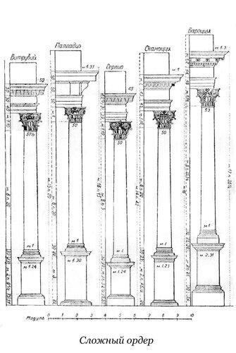 Композитный или сложный ордер Витрувия, Палладио, Серлио, Скамоцци и Бароцци