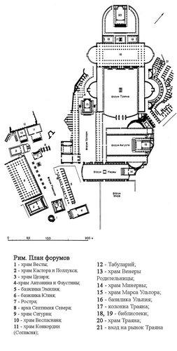 Римский форум, план
