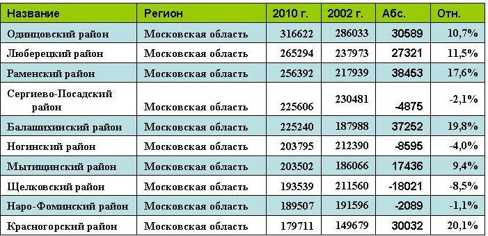 авторегионы россии таблица
