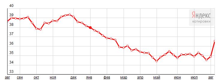 курс валют в гривнах к рублю новогодние костюмы зачастую