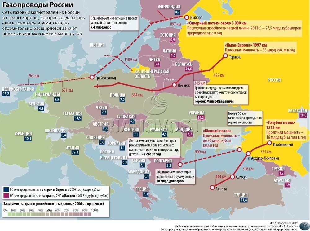 выручки Группы «Газпром».