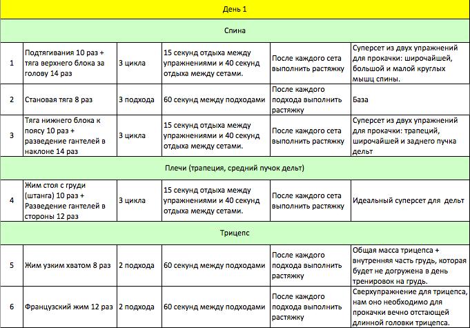 Схема тренировок на массу на неделю
