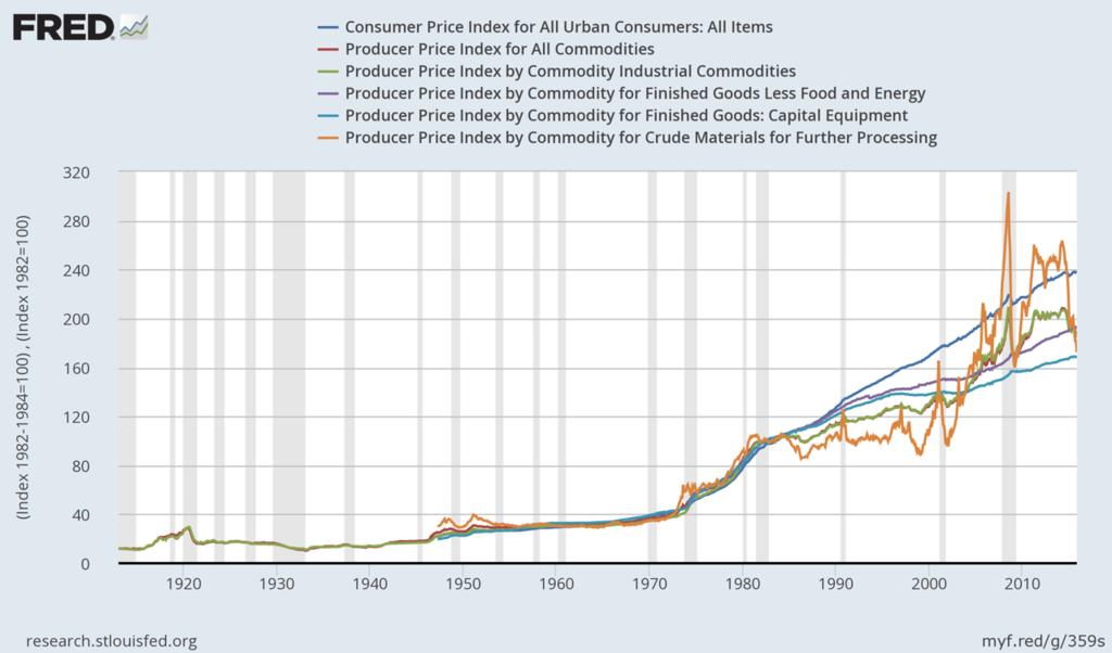 Считалочки: фундаментальная цена нефти после отмены золотого стандарта